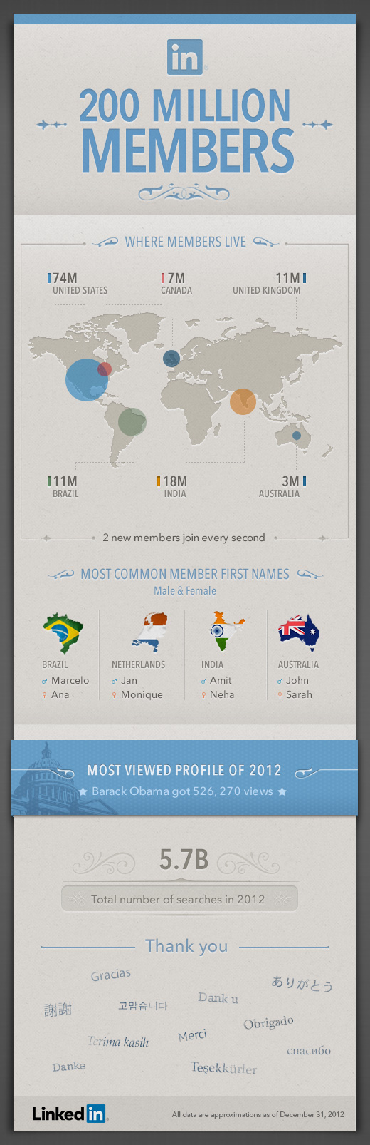 linkedin-most-viewed-profile-200million-infographic
