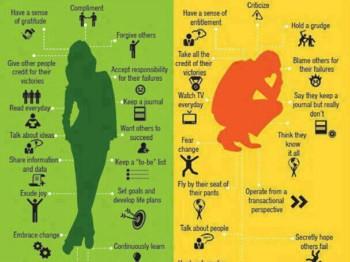 Successful & Unsuccessful People